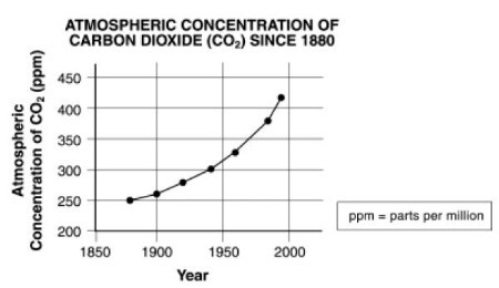 atmospheric concentration of carbon dioxide.jpg