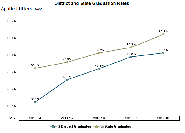 District and State Graduation Rates