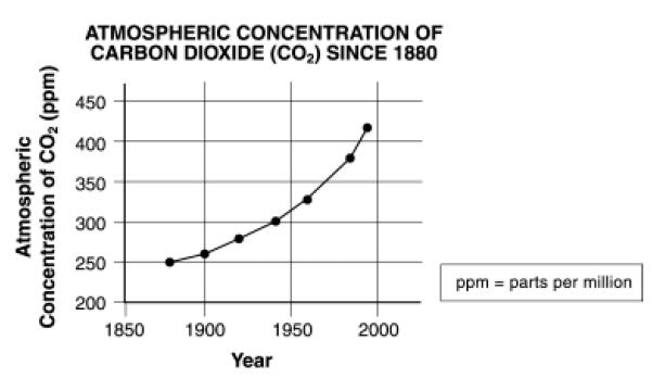 atmospheric concentration of carbon dioxide