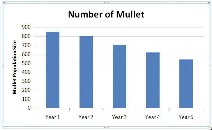 mullet graph